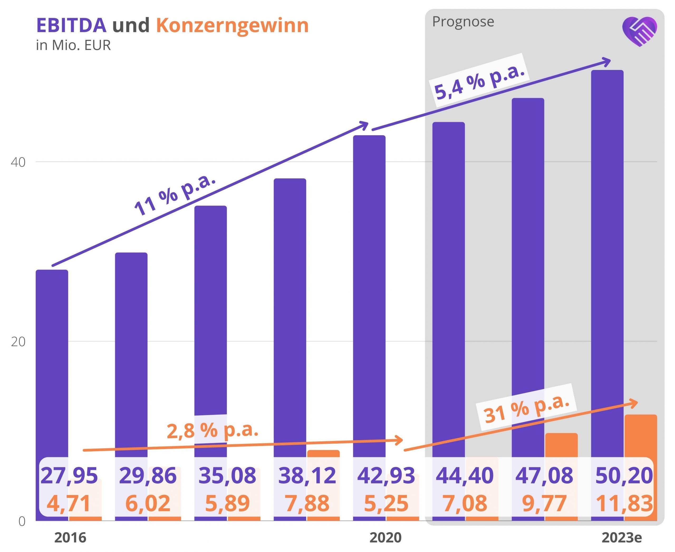 7C Solarparken Aktie Analyse EBITDA Gewinn