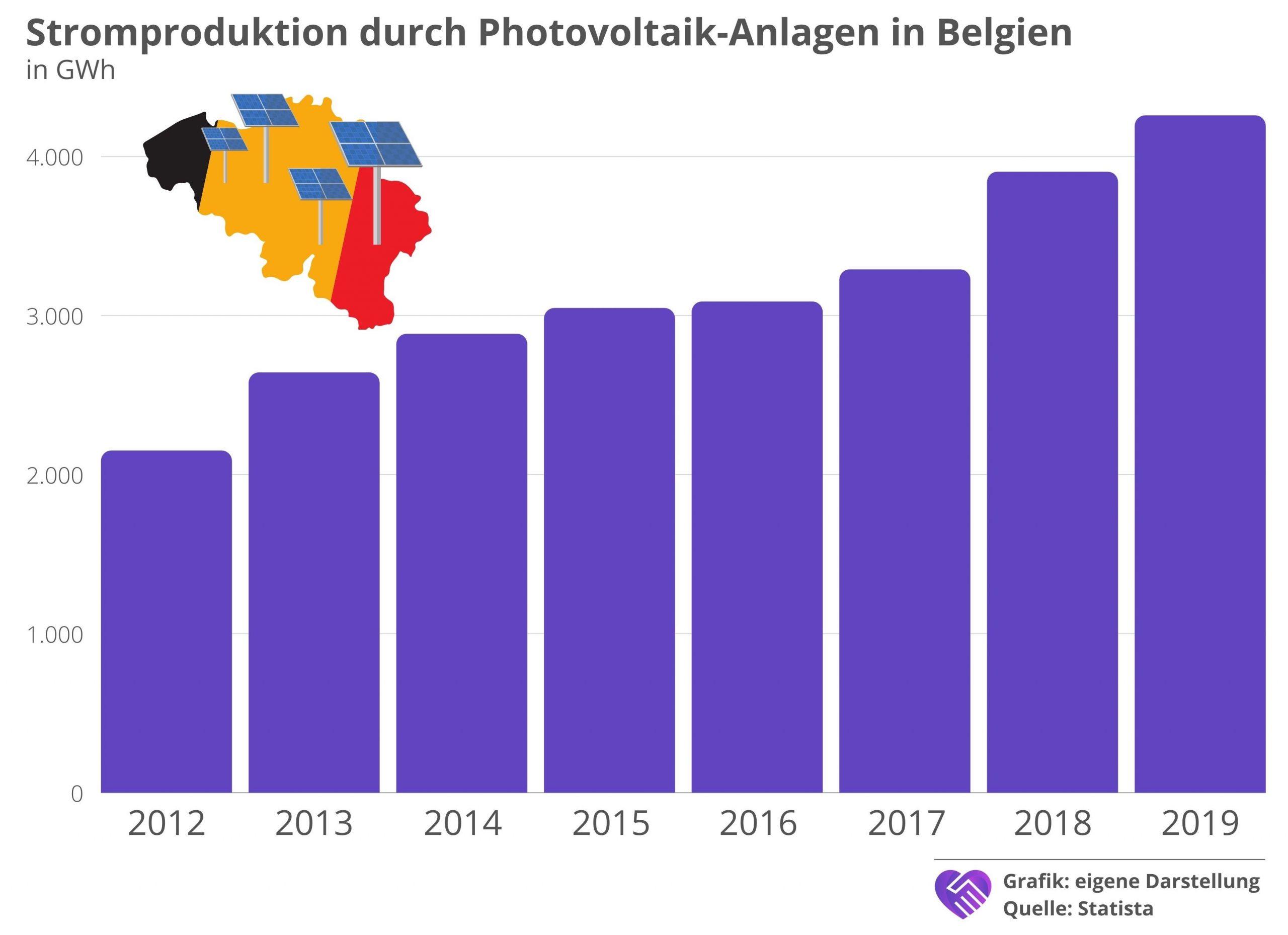 7C Solarparken Aktie Analyse Photovoltaik Belgien
