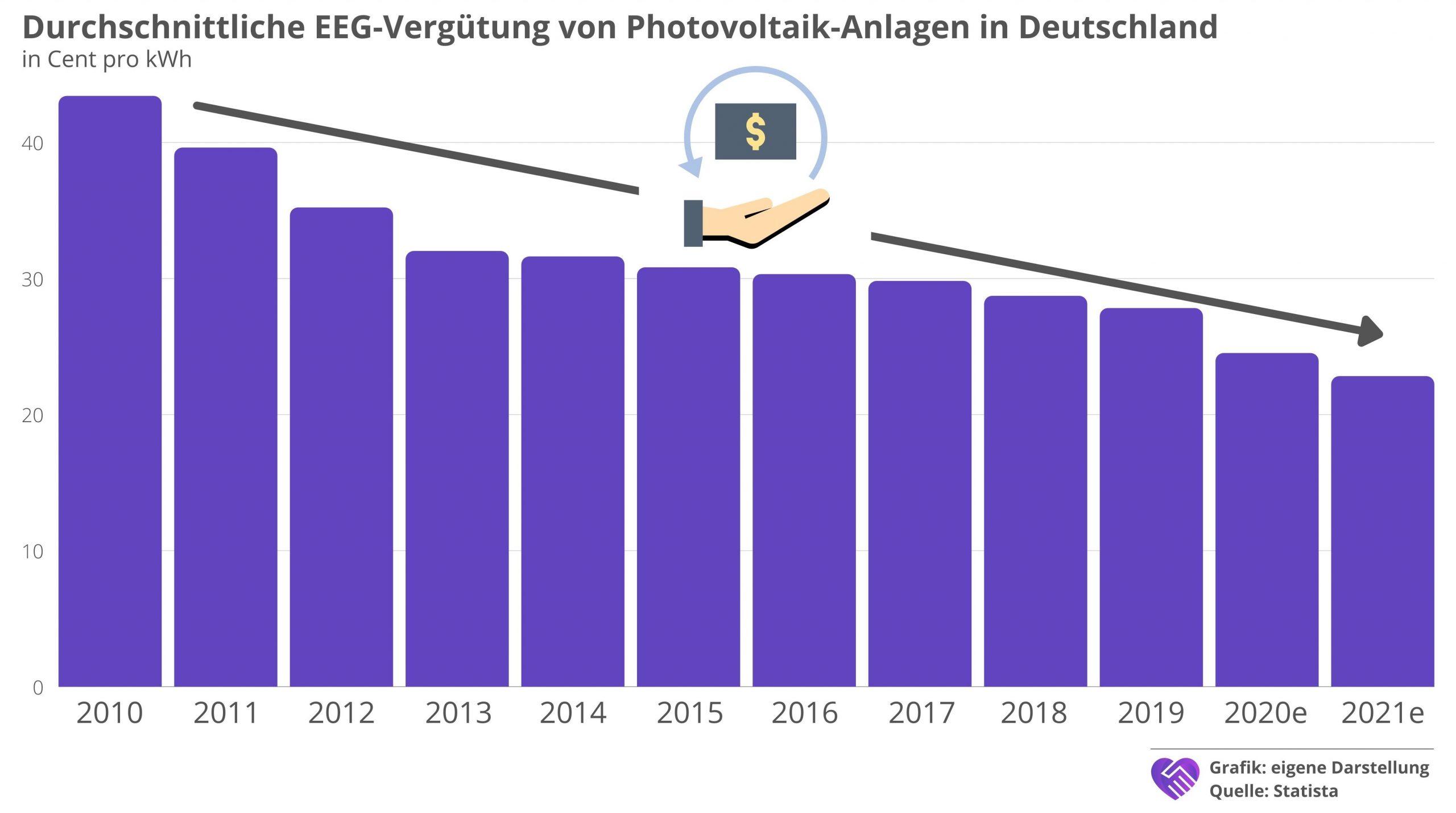 7C Solarparken Aktie Analyse Photovoltaik EEG Vergütung Entwicklung