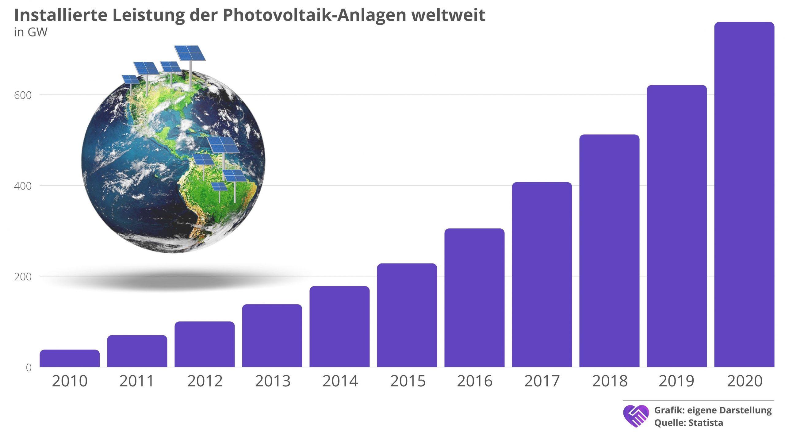 7C Solarparken Aktie Analyse Photovoltaikanlagen weltweit