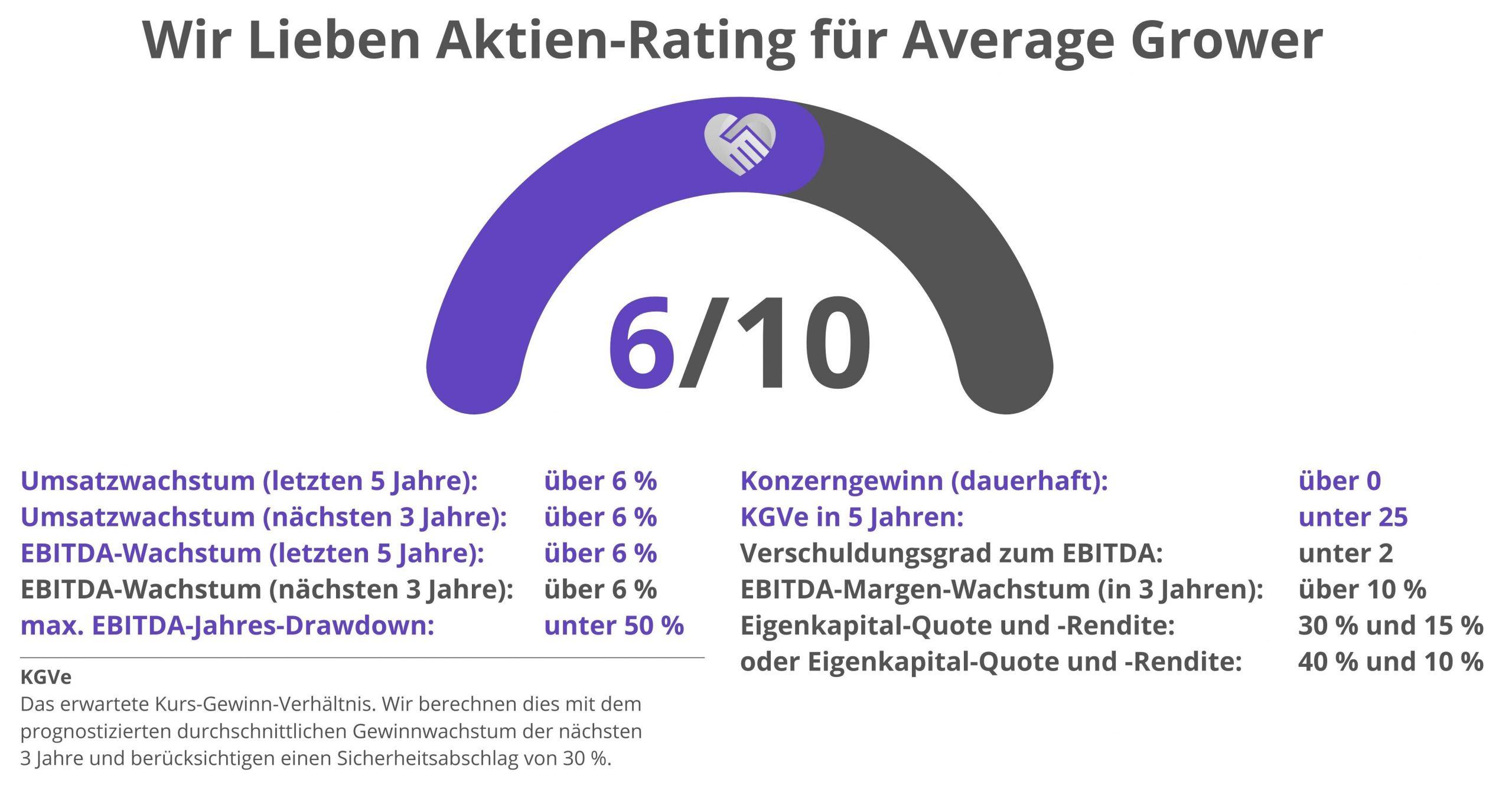 7C Solarparken Aktie Analyse Rating Bewertung