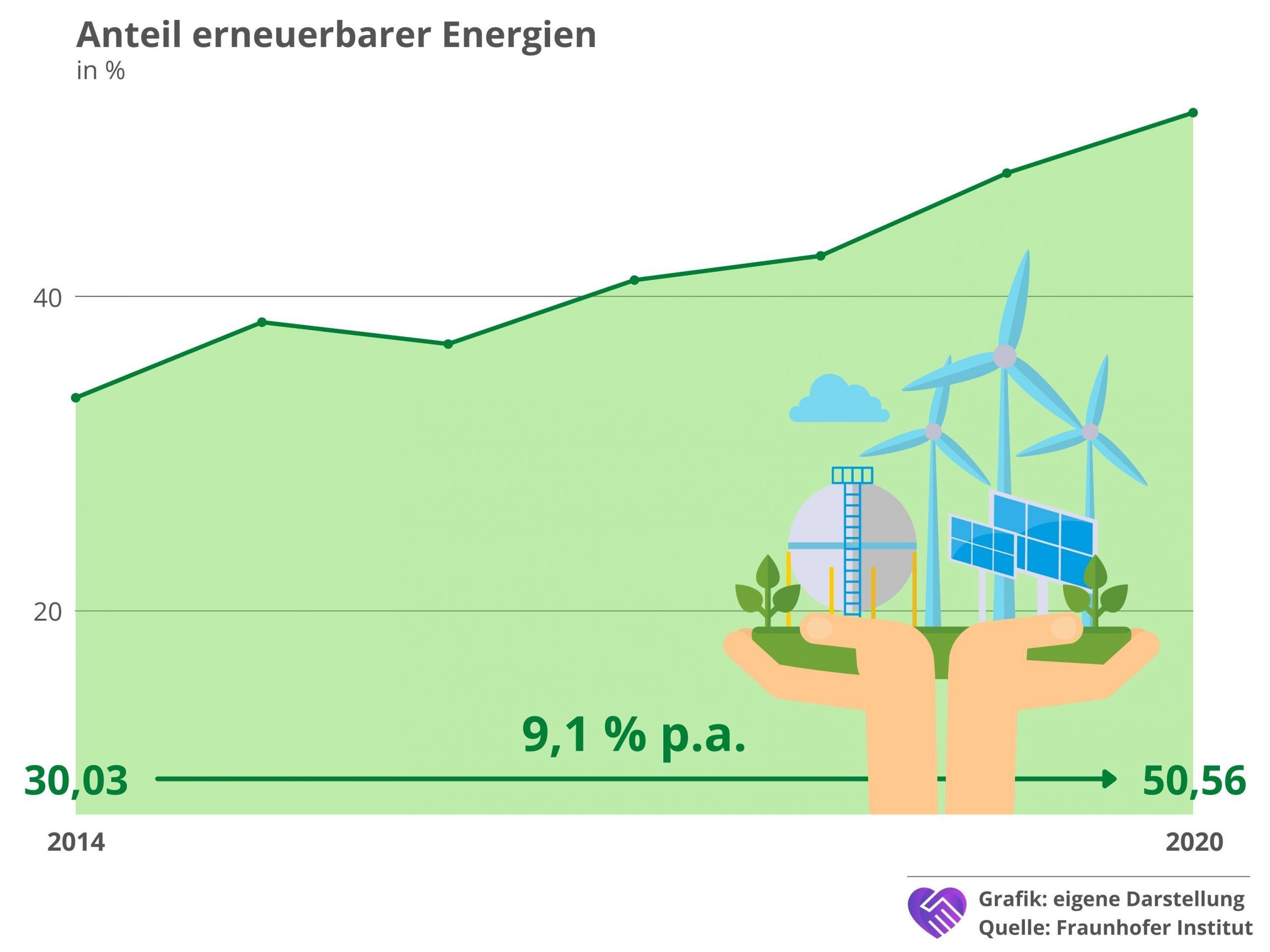 7C Solarparken Aktie Analyse Strom Deutschland erneuerbare Energien Anteil