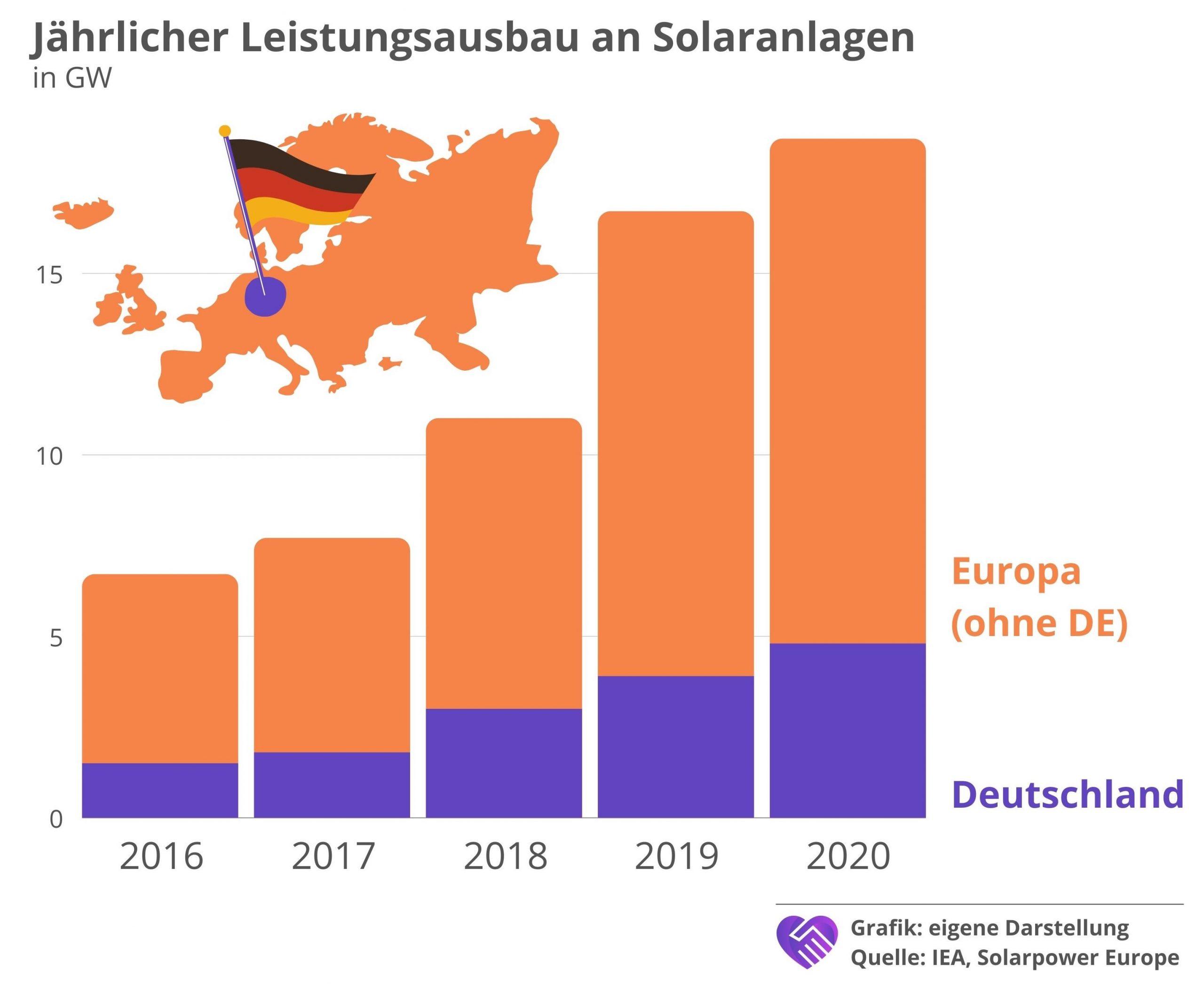 7C Solarparken Aktie Analyse Stromproduktion Ausbau Solaranlagen Deutschland Europa
