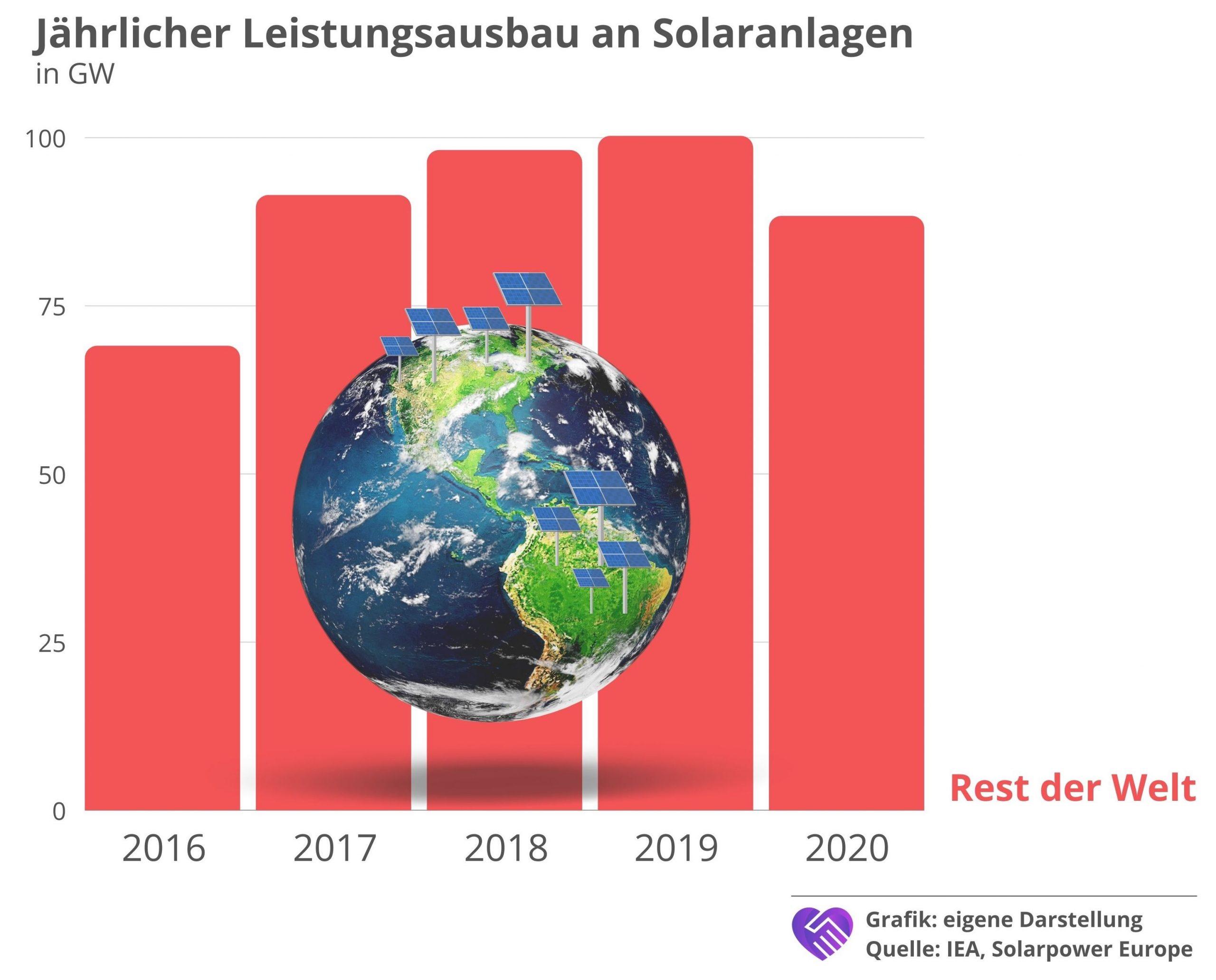 7C Solarparken Aktie Analyse Stromproduktion Ausbau Solaranlagen Rest der Welt