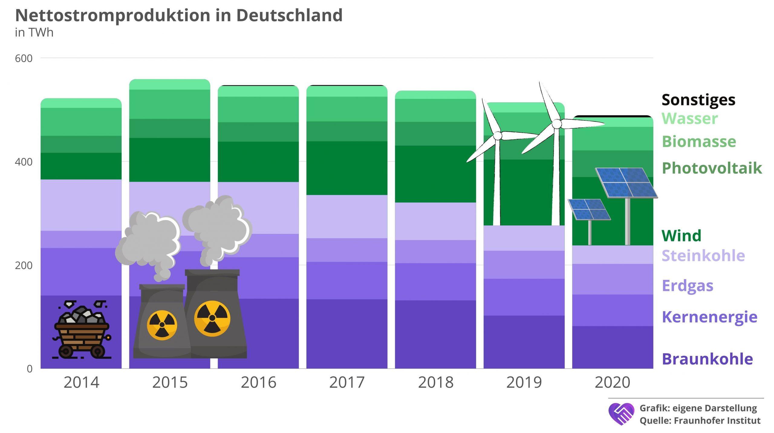 7C Solarparken Aktie Analyse Stromproduktion Deutschland