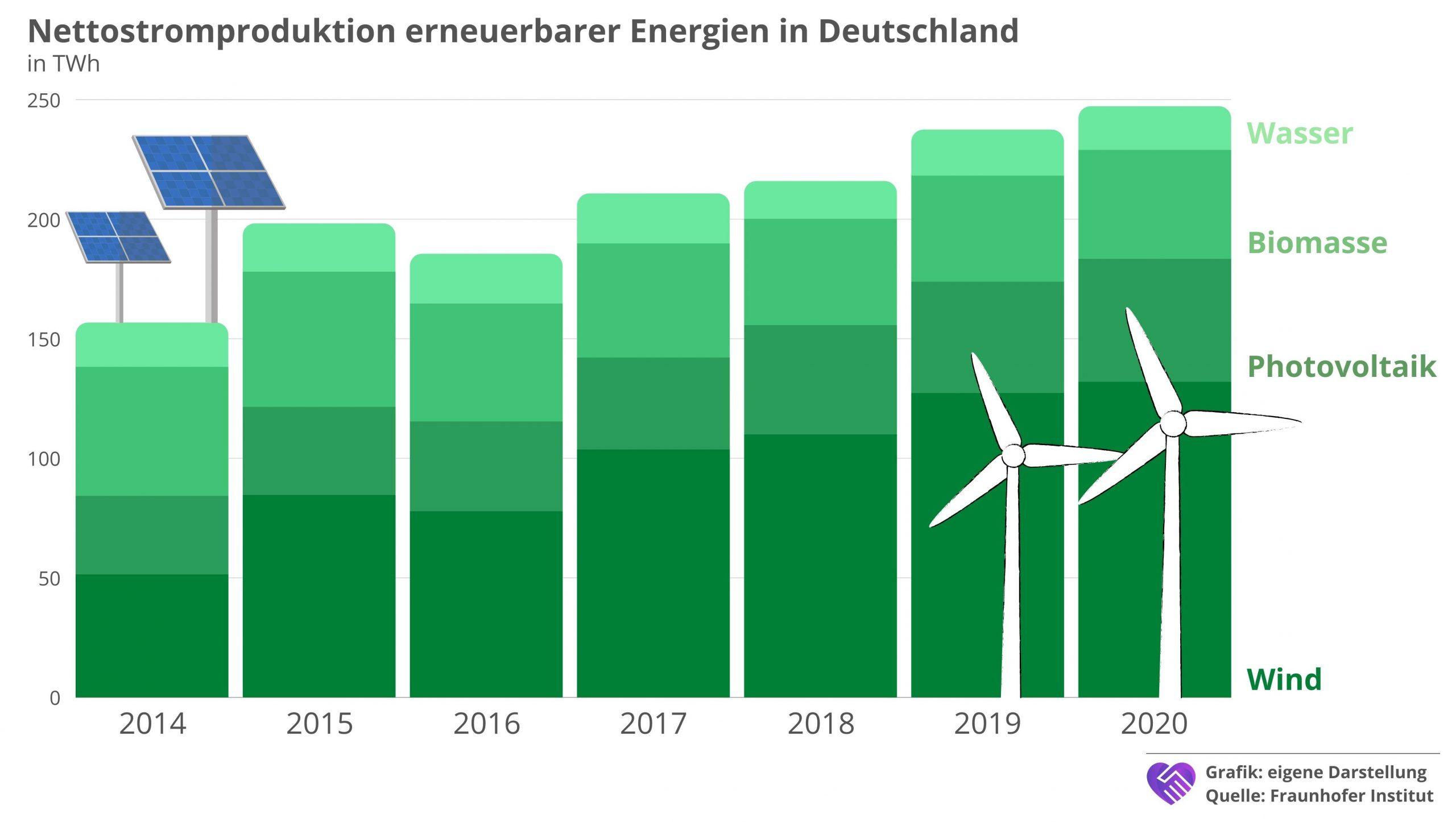 7C Solarparken Aktie Analyse Stromproduktion erneuerbare Energien Deutschland
