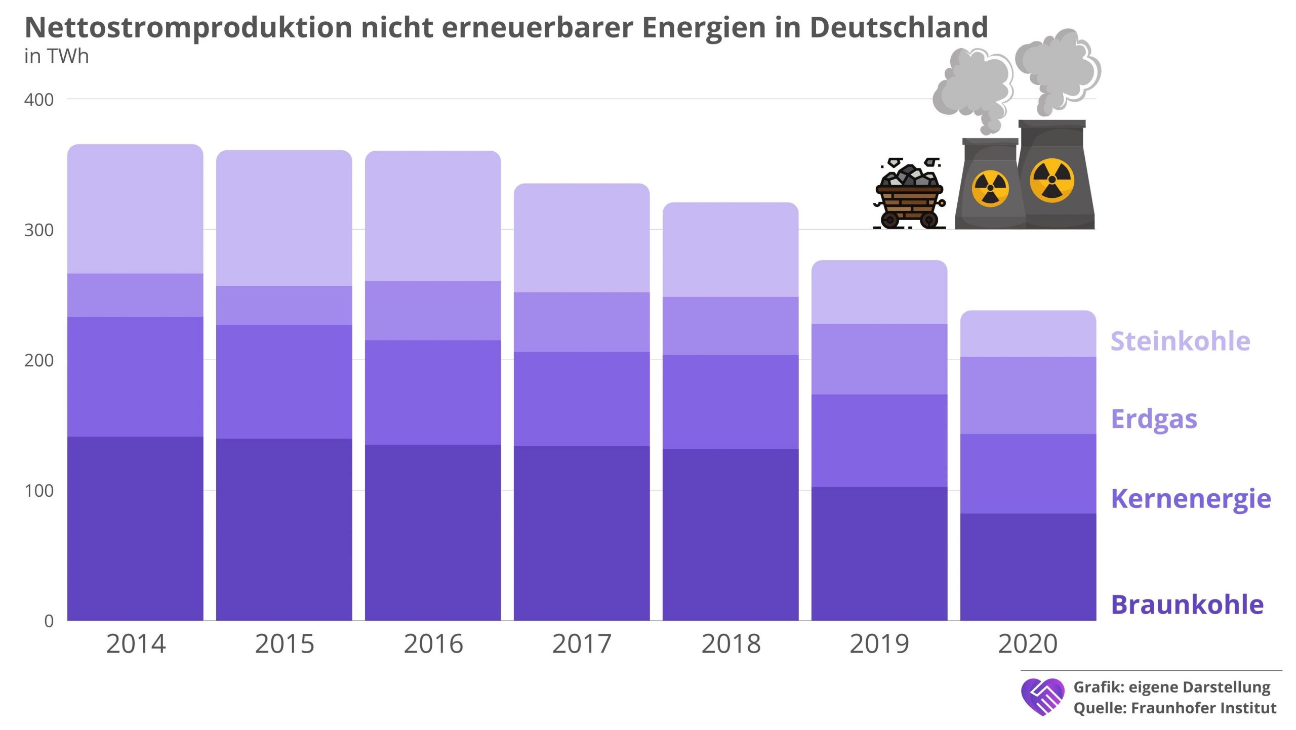 7C Solarparken Aktie Analyse Stromproduktion nicht erneuerbare Energien Deutschland