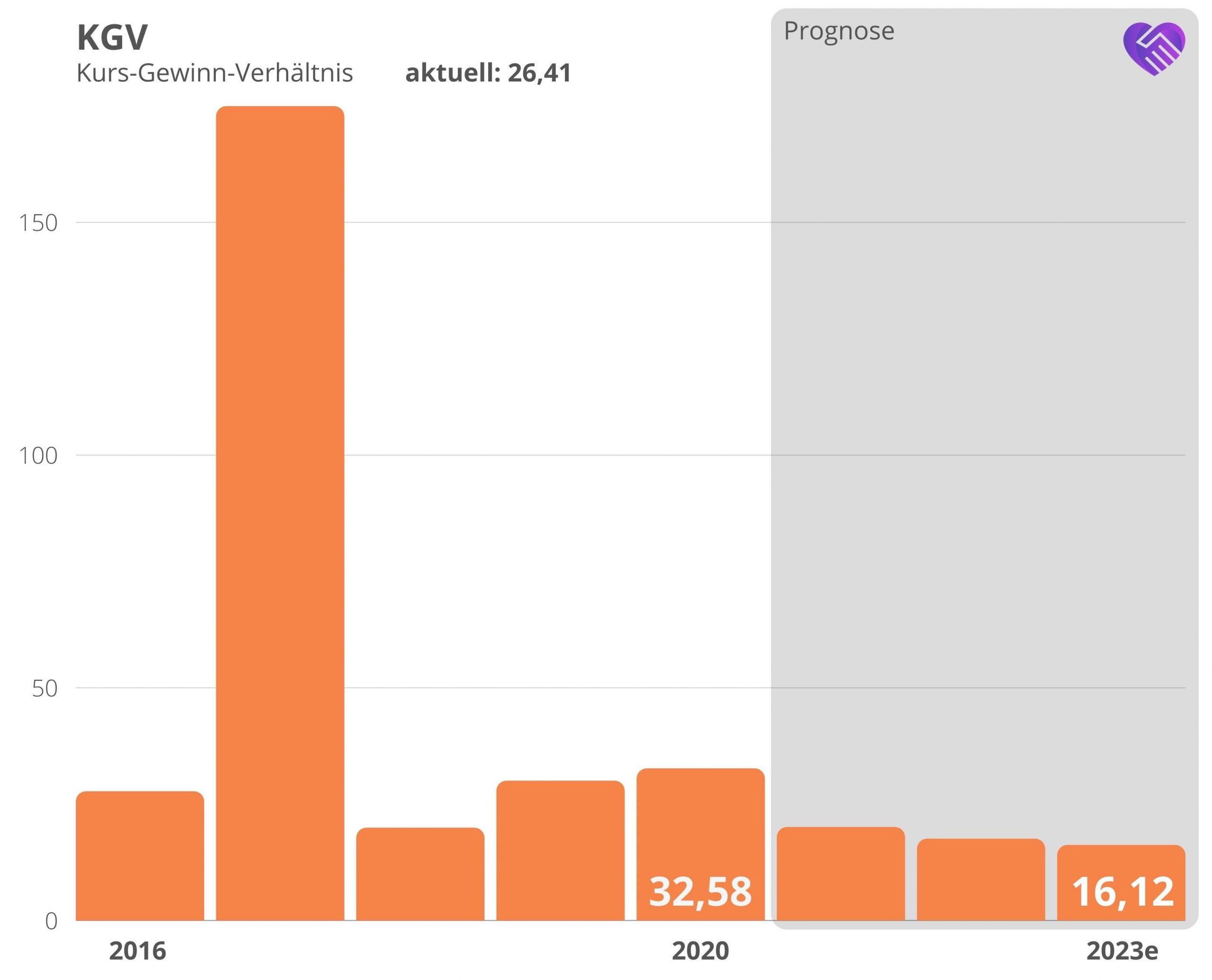 Activision Blizzard Aktie Analyse KGV