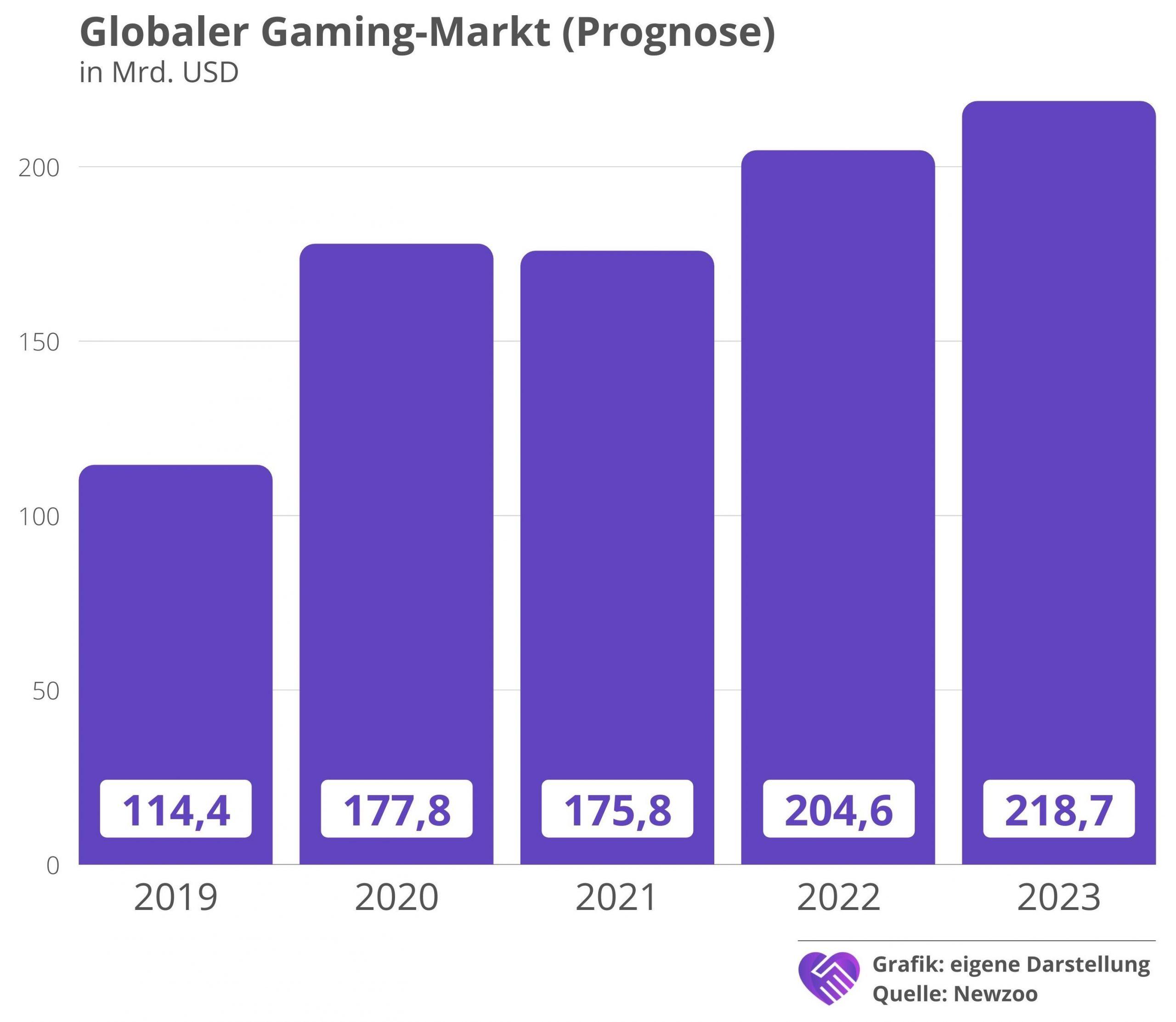 Activision Blizzard Aktienanalyse Branche Entwicklung