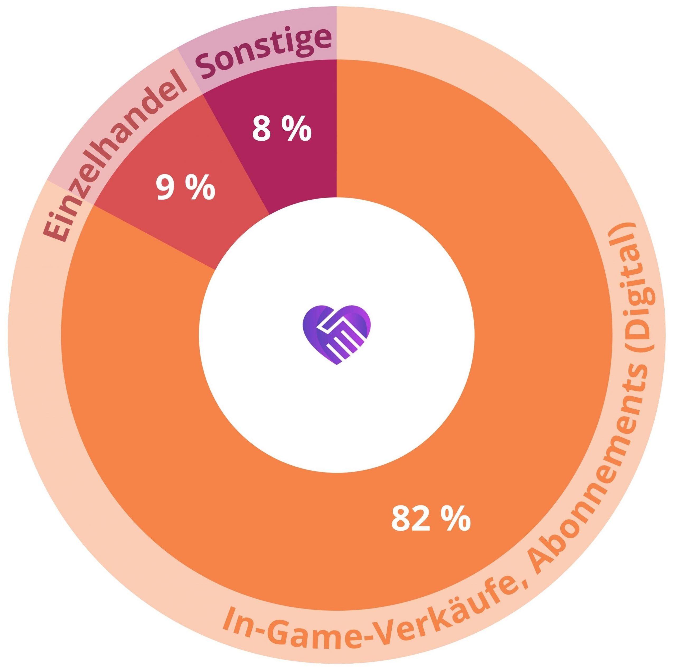 Activision Blizzard Aktienanalyse Umsatzverteilung