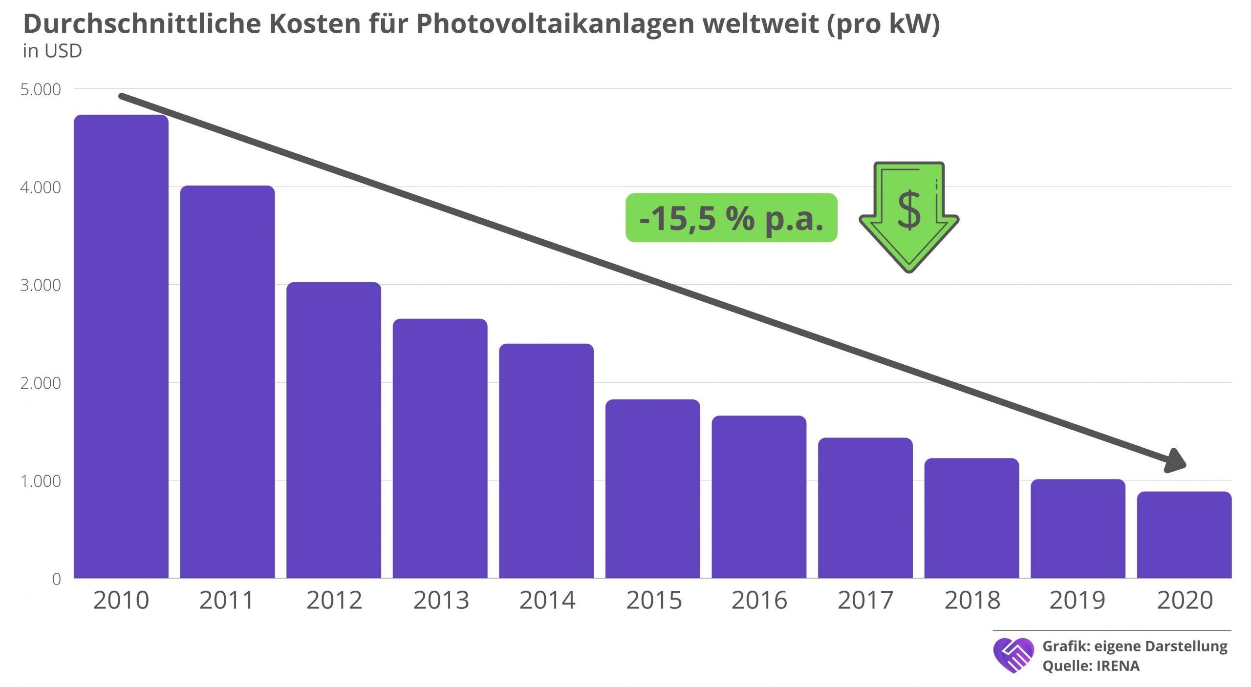 7C Solarparken Aktie Analyse Kosten Entwicklung Phtovoltaikanlage