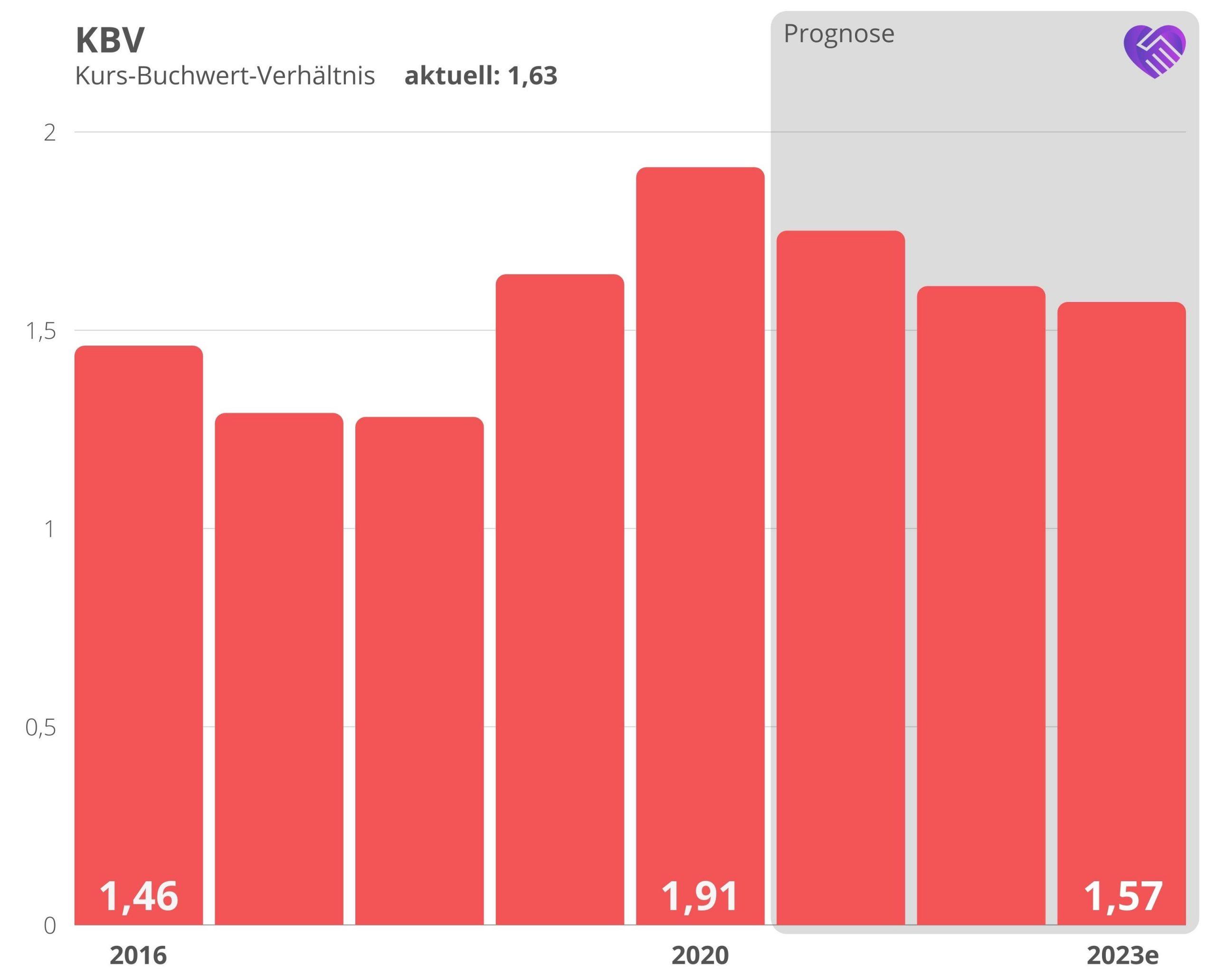 7c Solarparken Aktie Analyse KBV