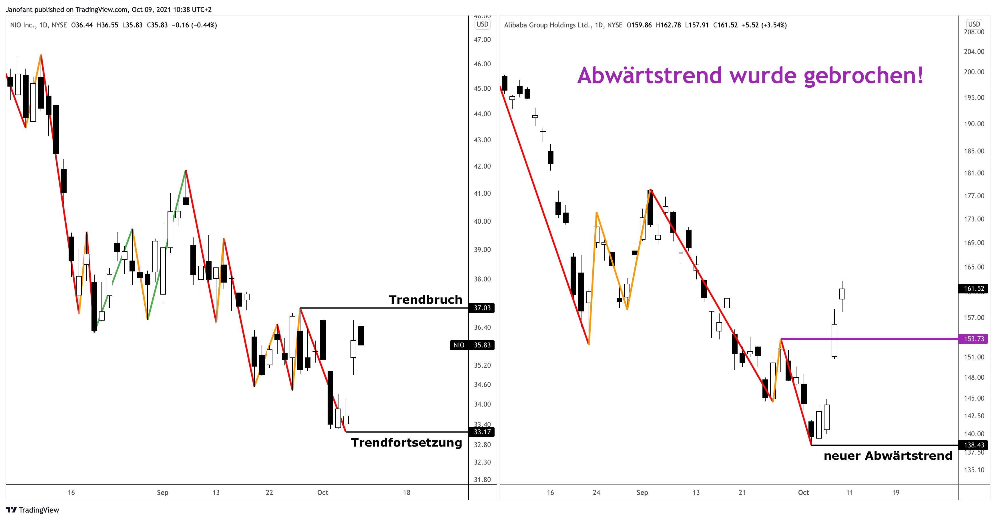 Alibaba Nio Aktie Analyse