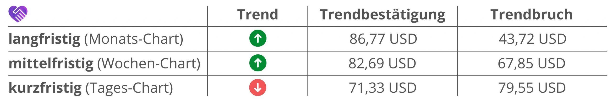 CyrusOne Aktie Analyse Trends