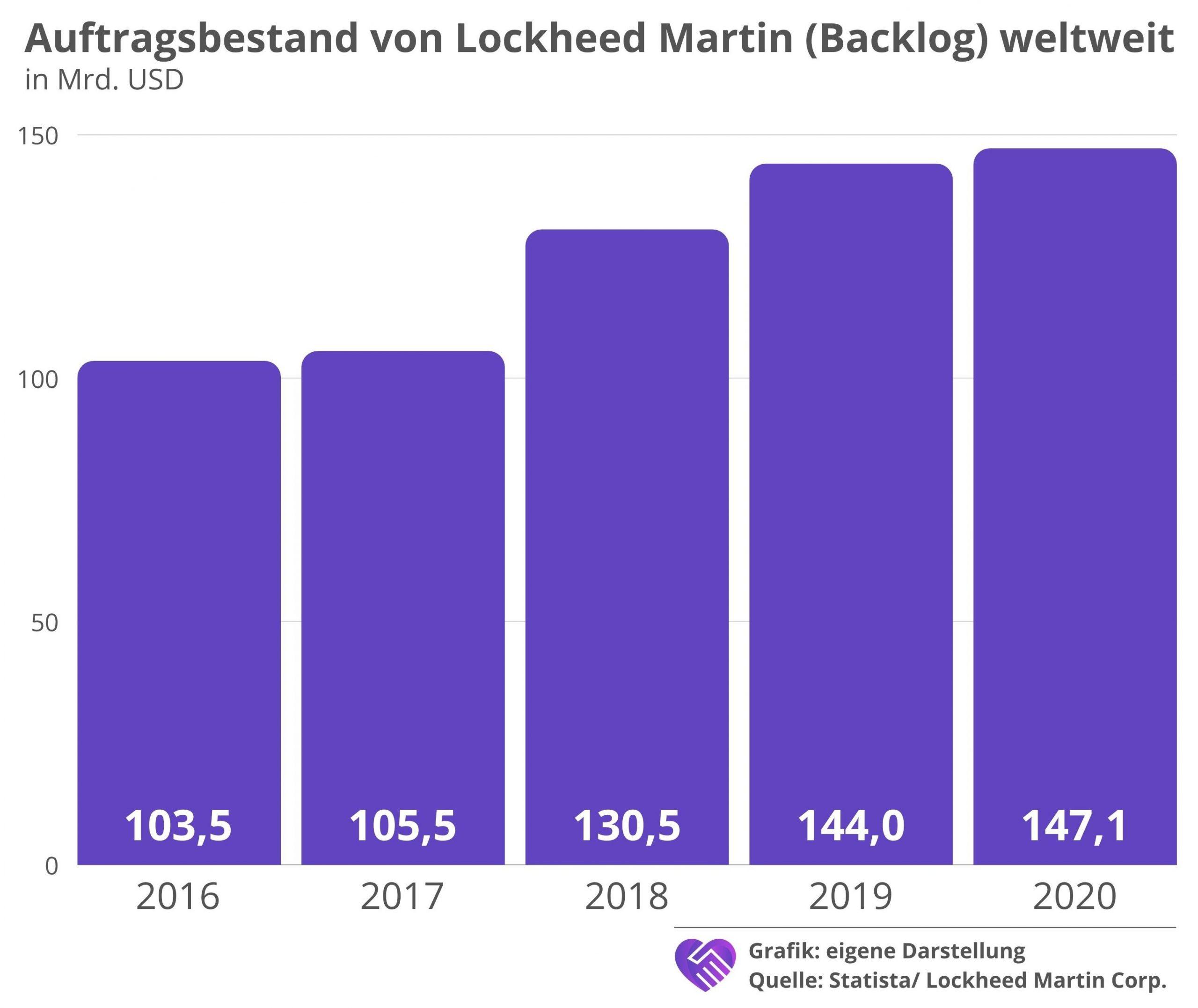 Lockheed Martin Aktie Analyse Auftragsbestand