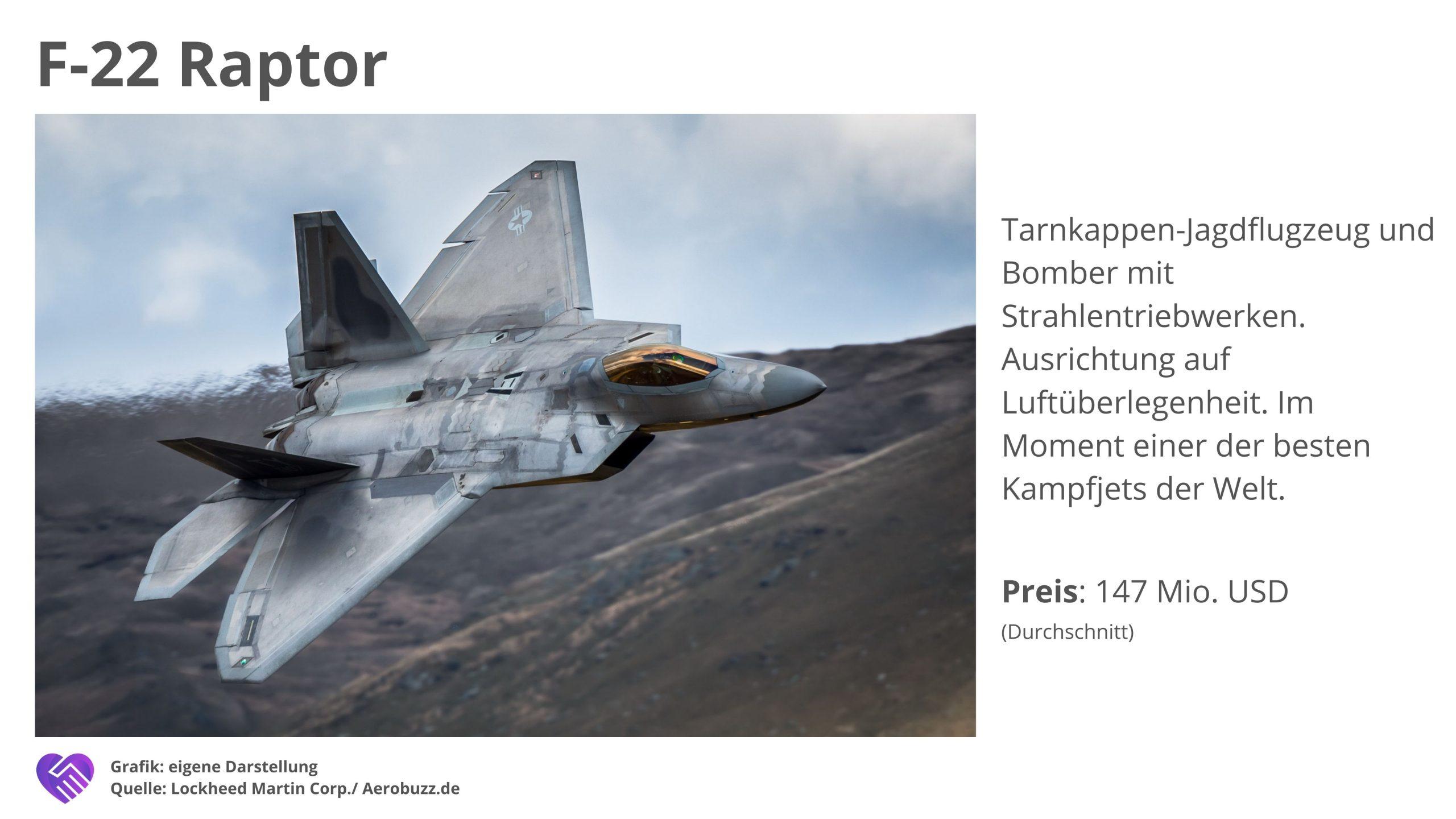Lockheed Martin Aktie Analyse Geschäftsmodell F 22