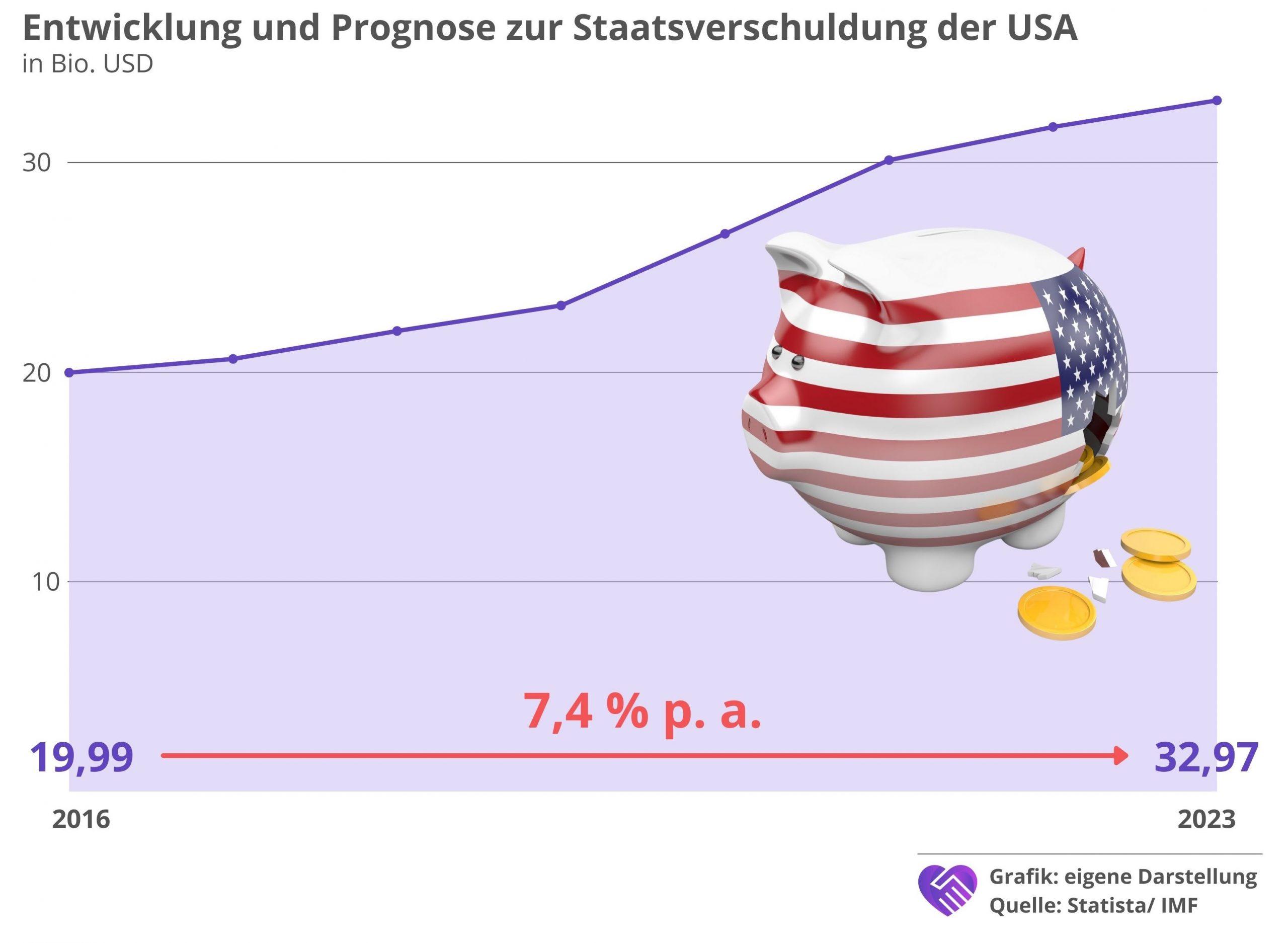 Lockheed Martin Aktie Analyse Staatsverschuldung USA