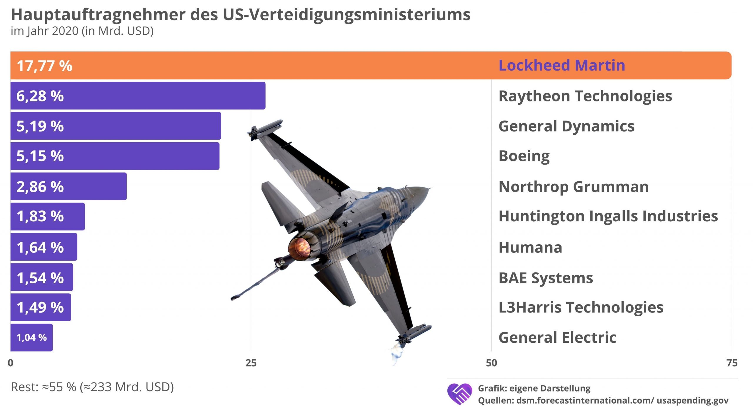Lockheed Martin Aktie Analyse US Verteidigung Auftragnehmer