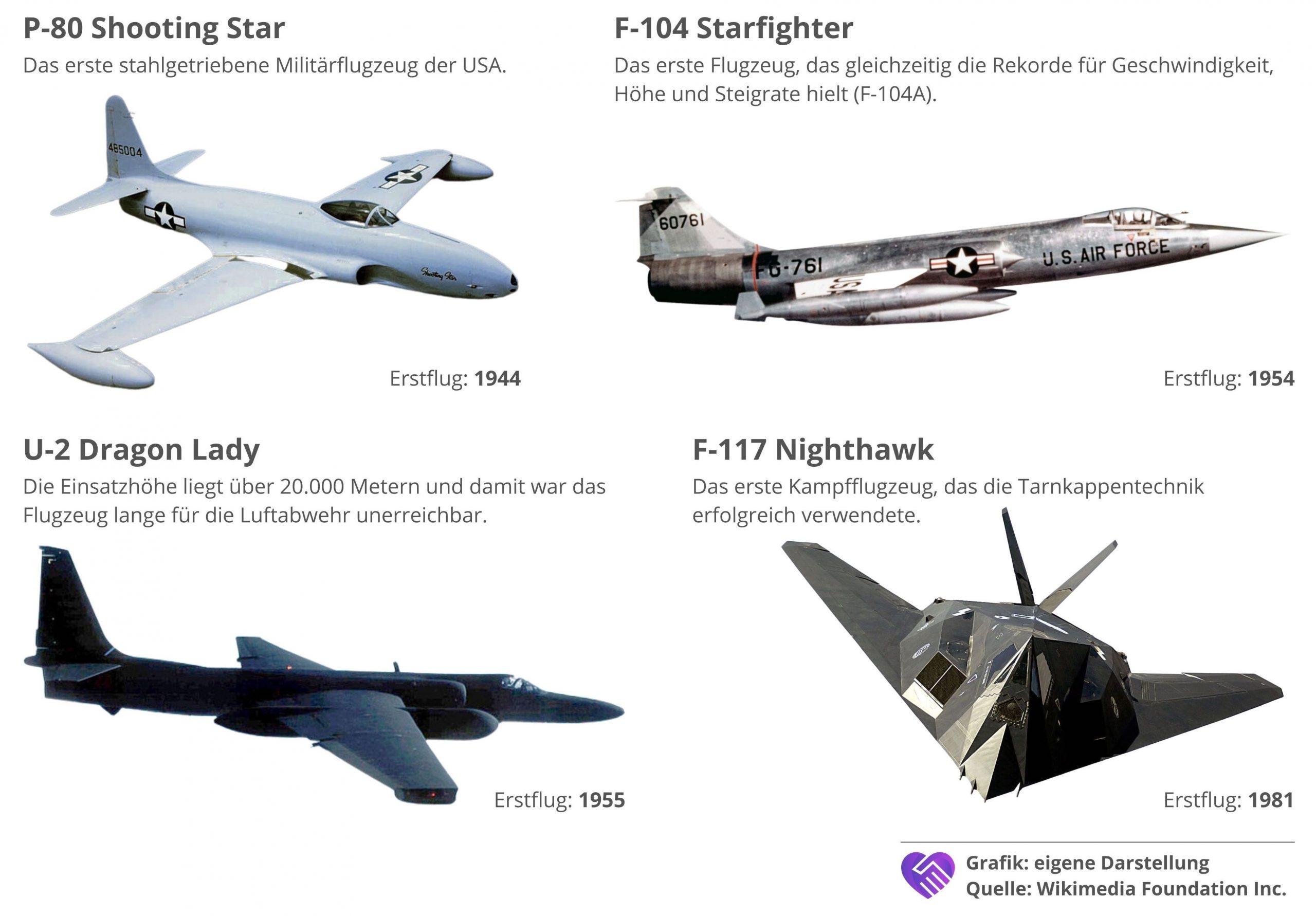 Lockheed Martin Aktie Analyse bekannte Flugzeuge