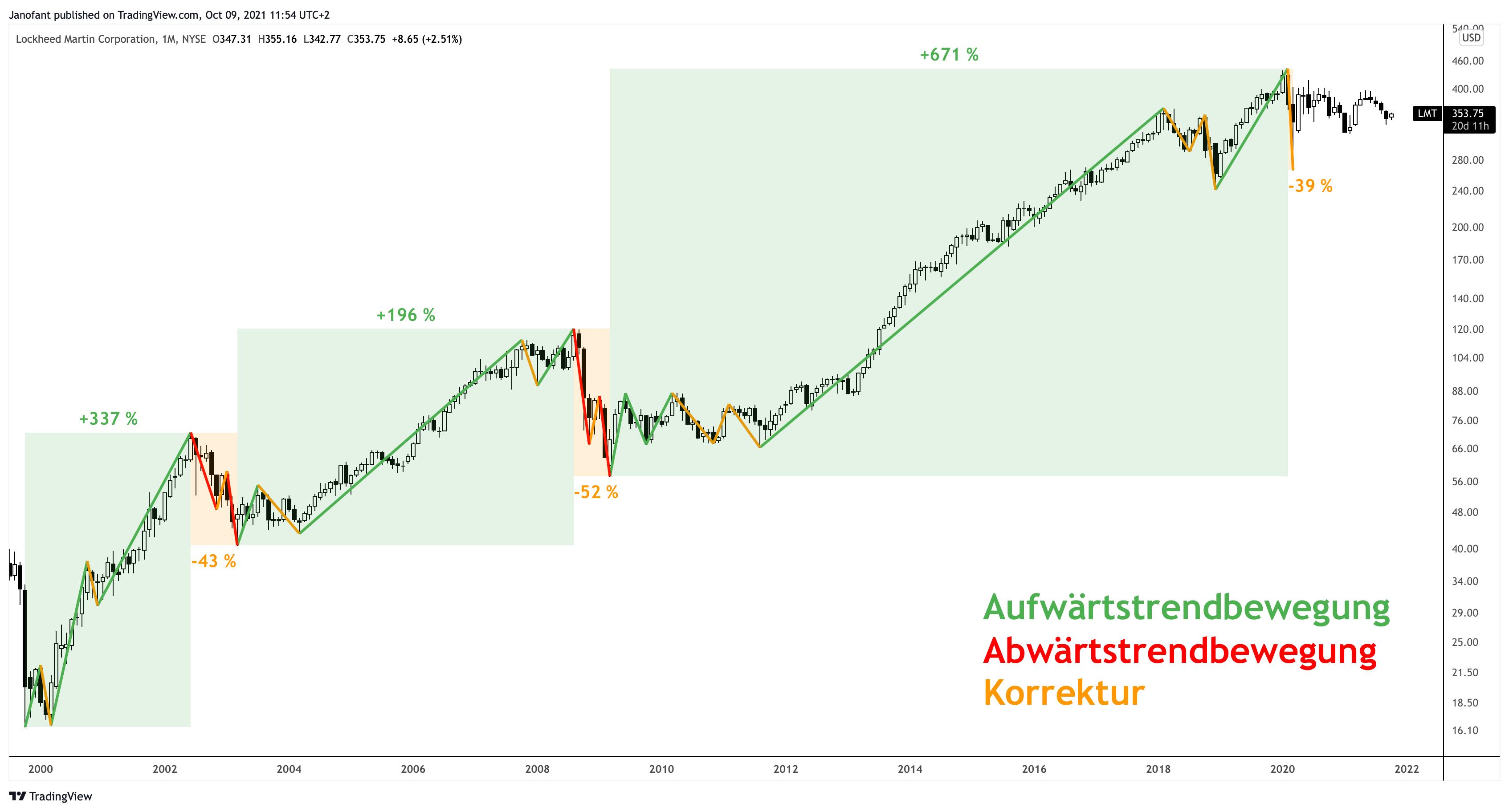 Lockheed Martin Aktie Analyse langfristig