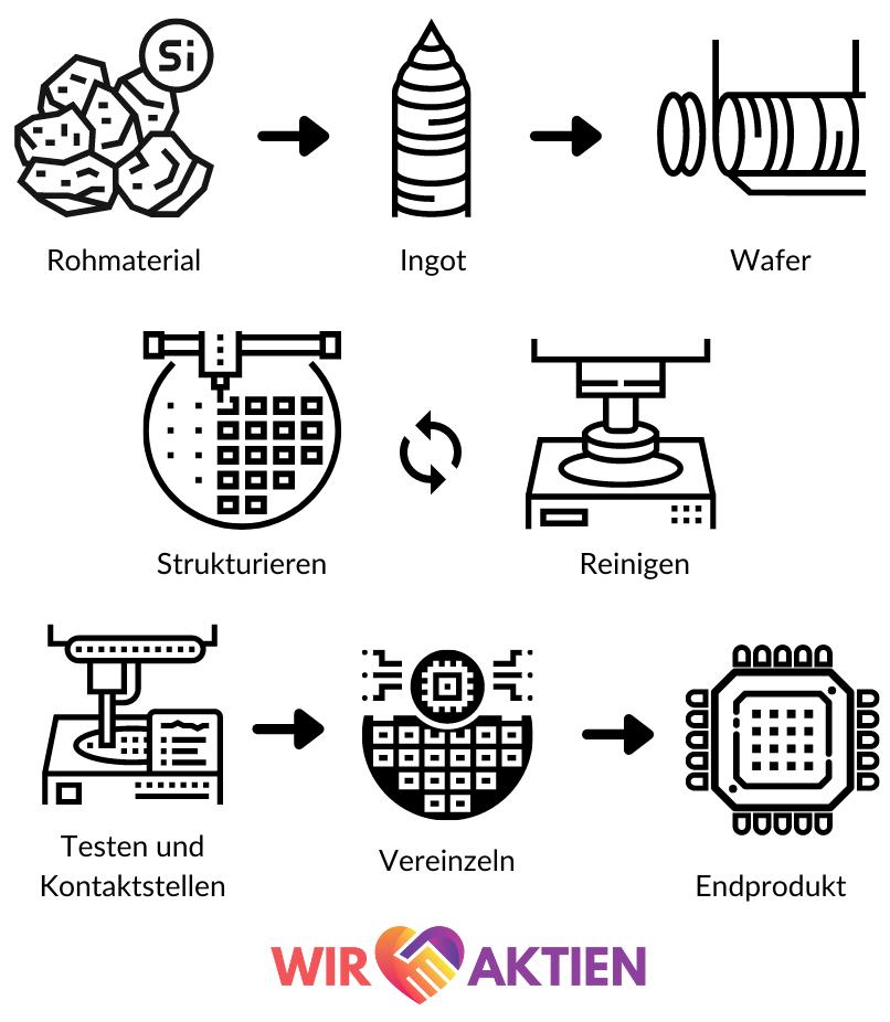 vereinfachte Prozessübersicht